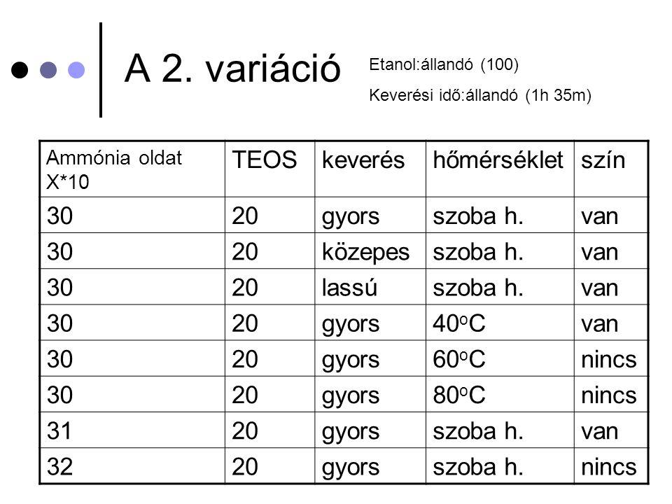 A 2. variáció Ammónia oldat X*10 TEOSkeveréshőmérsékletszín 3020gyorsszoba h.van 3020közepesszoba h.van 3020lassúszoba h.van 3020gyors40 o Cvan 3020gy