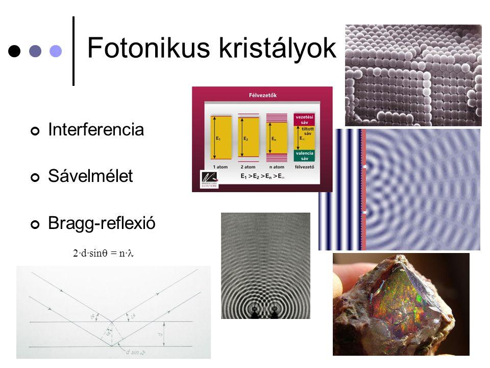 Fotonikus kristályok Interferencia Sávelmélet Bragg-reflexió 2·d·sin  = n· 