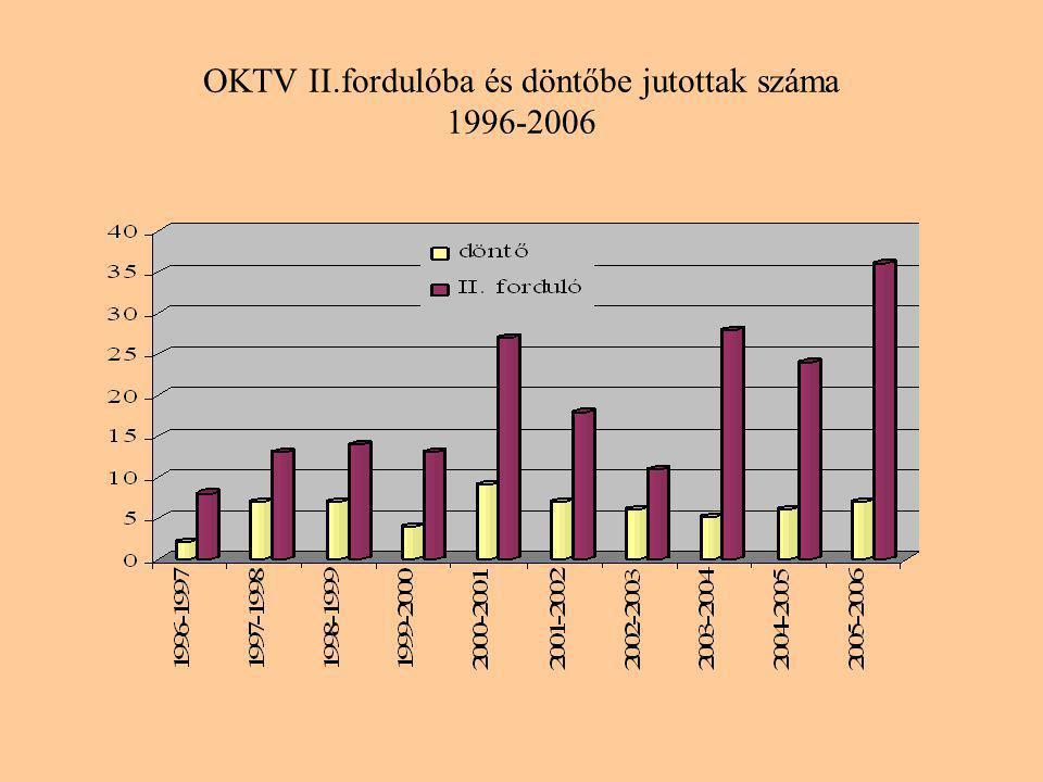 OKTV II.fordulóba és döntőbe jutottak száma 1996-2006