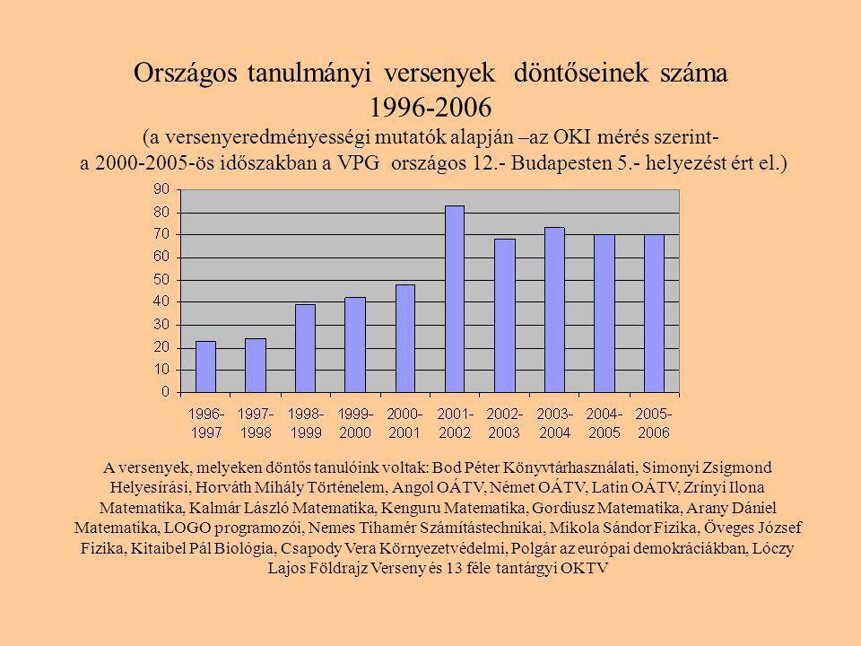 Országos tanulmányi versenyek döntőseinek száma 1996-2006 (a versenyeredményességi mutatók alapján –az OKI mérés szerint- a 2000-2005-ös időszakban a VPG országos 12.- Budapesten 5.- helyezést ért el.) A versenyek, melyeken döntős tanulóink voltak: Bod Péter Könyvtárhasználati, Simonyi Zsigmond Helyesírási, Horváth Mihály Történelem, Angol OÁTV, Német OÁTV, Latin OÁTV, Zrínyi Ilona Matematika, Kalmár László Matematika, Kenguru Matematika, Gordiusz Matematika, Arany Dániel Matematika, LOGO programozói, Nemes Tihamér Számítástechnikai, Mikola Sándor Fizika, Öveges József Fizika, Kitaibel Pál Biológia, Csapody Vera Környezetvédelmi, Polgár az európai demokráciákban, Lóczy Lajos Földrajz Verseny és 13 féle tantárgyi OKTV