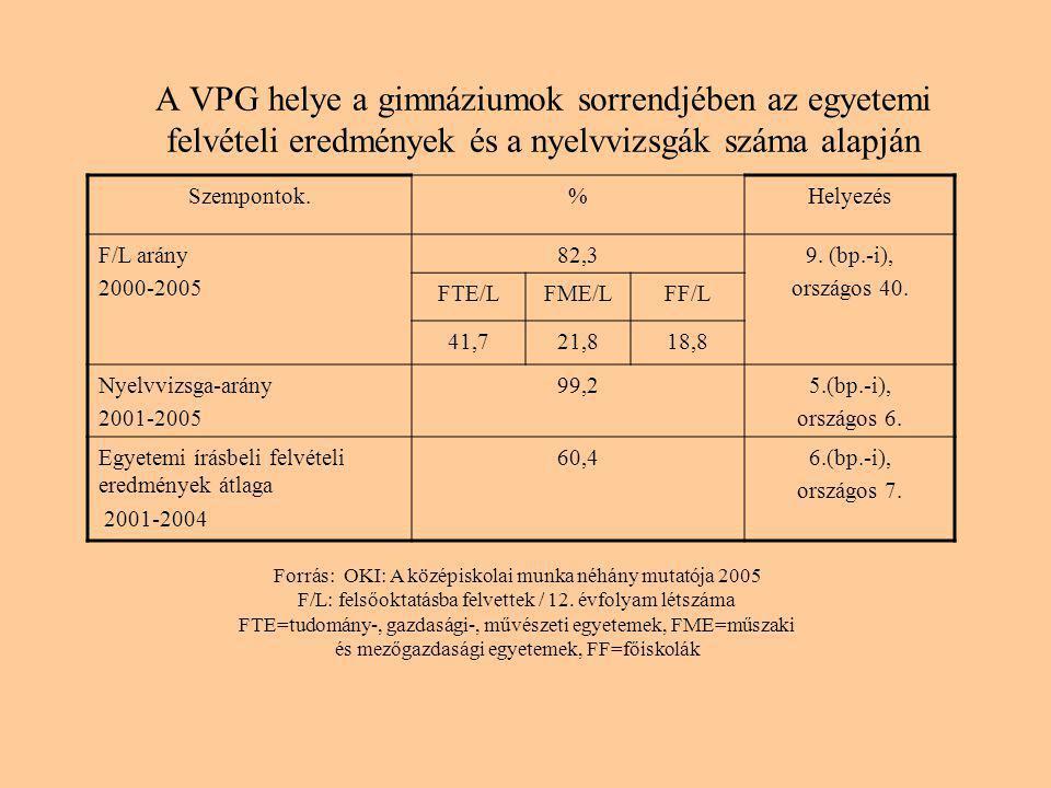 A VPG helye a gimnáziumok sorrendjében az egyetemi felvételi eredmények és a nyelvvizsgák száma alapján Szempontok.%Helyezés F/L arány 2000-2005 82,39.