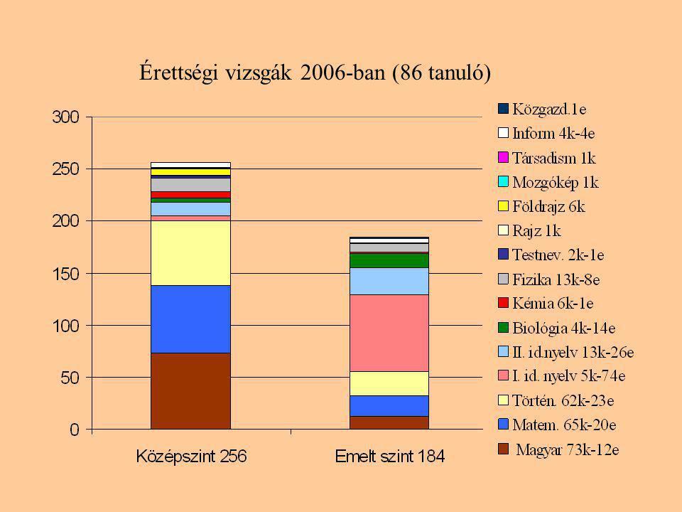 Érettségi vizsgák 2006-ban (86 tanuló)
