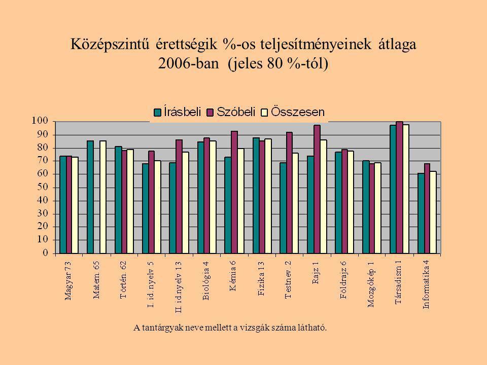 Középszintű érettségik %-os teljesítményeinek átlaga 2006-ban (jeles 80 %-tól) A tantárgyak neve mellett a vizsgák száma látható.