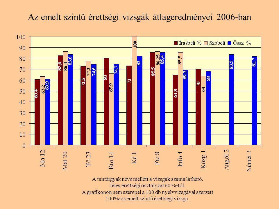 Az emelt szintű érettségi vizsgák átlageredményei 2006-ban A tantárgyak neve mellett a vizsgák száma látható.