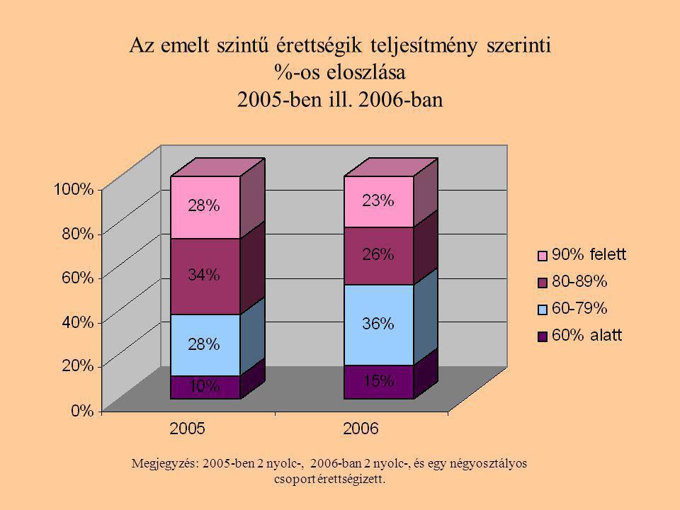 Az emelt szintű érettségik teljesítmény szerinti %-os eloszlása 2005-ben ill.