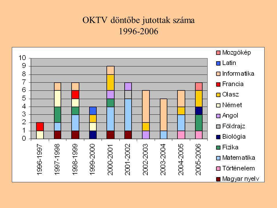 OKTV döntőbe jutottak száma 1996-2006