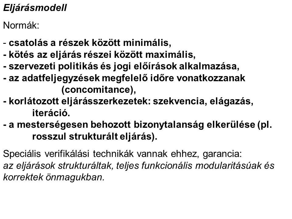 Eljárásmodell Normák: - csatolás a részek között minimális, - kötés az eljárás részei között maximális, - szervezeti politikás és jogi előírások alkalmazása, - az adatfeljegyzések megfelelő időre vonatkozzanak (concomitance), - korlátozott eljárásszerkezetek: szekvencia, elágazás, iteráció.
