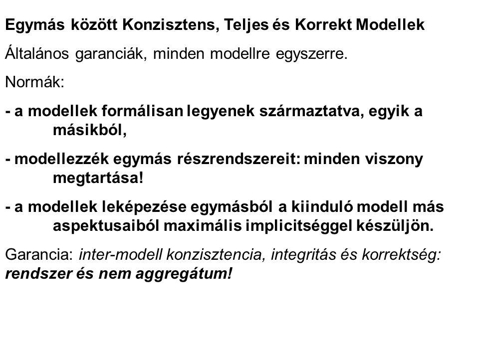 Egymás között Konzisztens, Teljes és Korrekt Modellek Általános garanciák, minden modellre egyszerre.