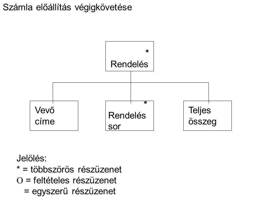 Számla előállítás végigkövetése * Rendelés Vevő címe * Rendelés sor Teljes összeg Jelölés: * = többszörös részüzenet  = feltételes részüzenet = egyszerű részüzenet