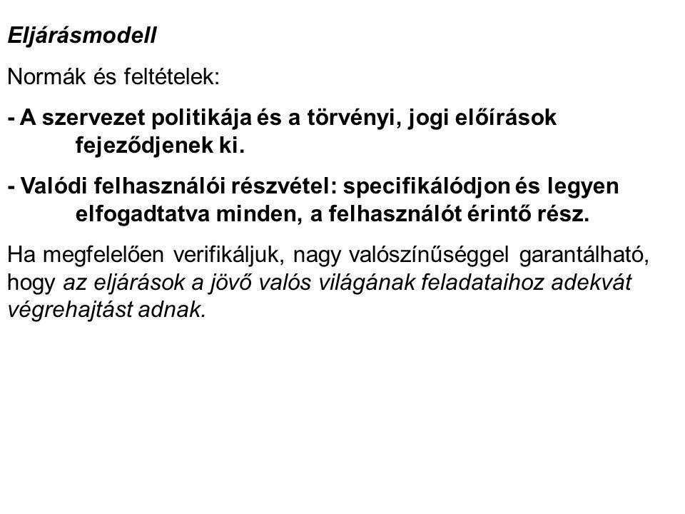 Eljárásmodell Normák és feltételek: - A szervezet politikája és a törvényi, jogi előírások fejeződjenek ki.