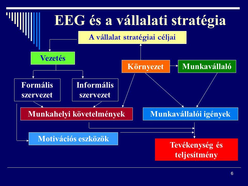 6 EEG és a vállalati stratégia A vállalat stratégiai céljai Vezetés Formális szervezet Informális szervezet Munkahelyi követelmények Motivációs eszközök Környezet Munkavállaló Munkavállalói igények Tevékenység és teljesítmény