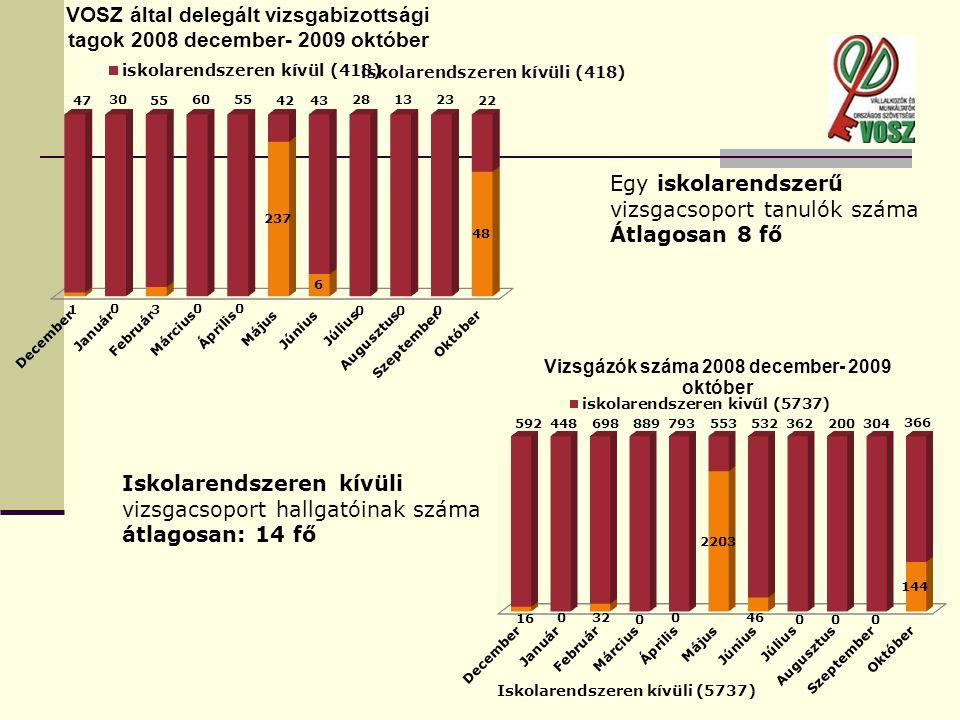 Egy iskolarendszerű vizsgacsoport tanulók száma Átlagosan 8 fő Iskolarendszeren kívüli vizsgacsoport hallgatóinak száma átlagosan: 14 fő iskolarendszeren kívüli (418)
