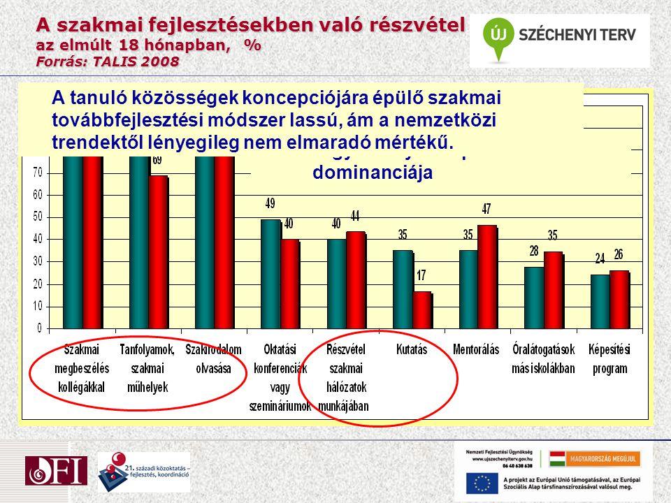 A szakmai fejlesztésekben való részvétel az elmúlt 18 hónapban, % Forrás: TALIS 2008 A hagyományos képzési formák dominanciája A tanuló közösségek kon
