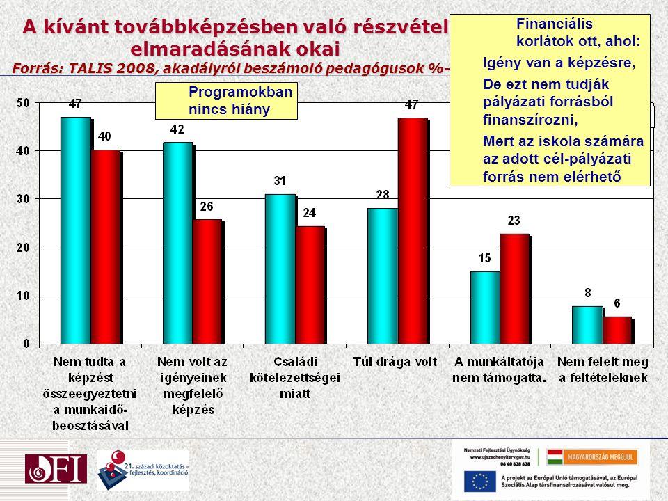 A kívánt továbbképzésben való részvétel elmaradásának okai Forrás: TALIS 2008, akadályról beszámoló pedagógusok %-a Programokban nincs hiány Financiál
