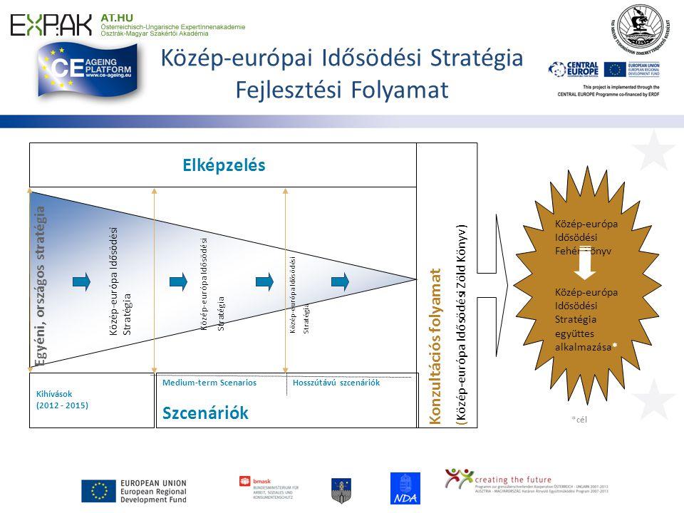 Közép-európai Idősödési Stratégia Fejlesztési Folyamat Konzultációs folyamat( Közép-európa Idősödési Zöld Könyv) Közép-európa Idősödési Fehér Könyv Közép-európa Idősödési Stratégia együttes alkalmazása* *cél Elképzelés Medium-term Scenarios Szcenáriók Kihívások (2012 - 2015) Hosszútávú szcenáriók Egyéni, országos stratégia Közép-európa IdősödésiStratégia Közép-európa IdősödésiStratégia Közép-európa Idősödési Stratégia
