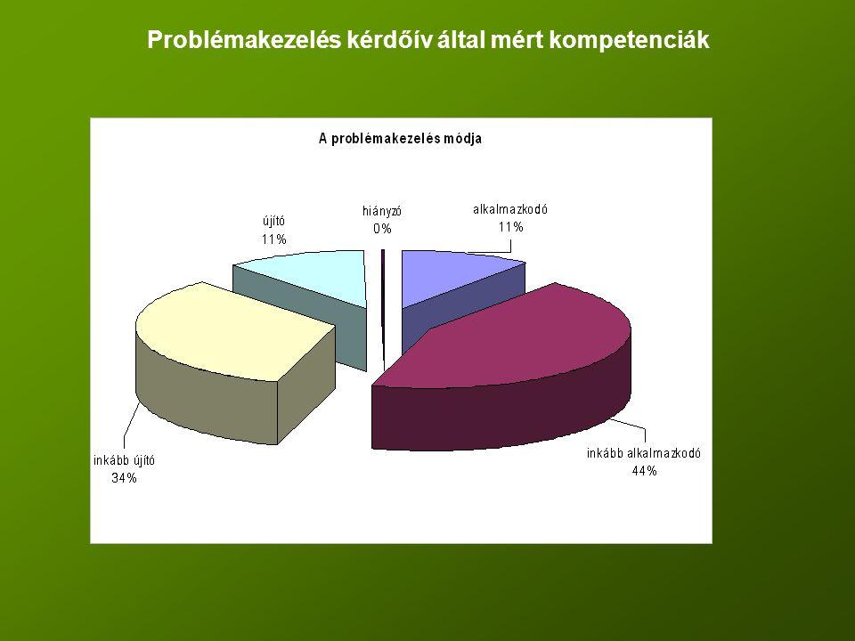 Problémakezelés kérdőív által mért kompetenciák