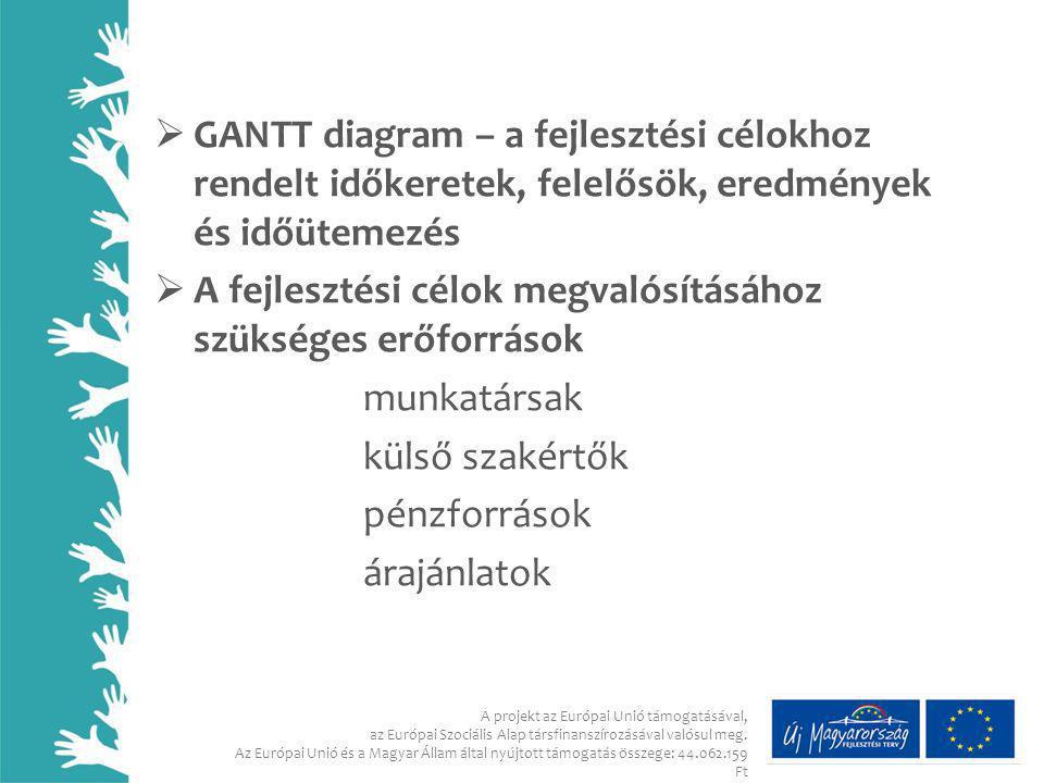  GANTT diagram – a fejlesztési célokhoz rendelt időkeretek, felelősök, eredmények és időütemezés  A fejlesztési célok megvalósításához szükséges erő