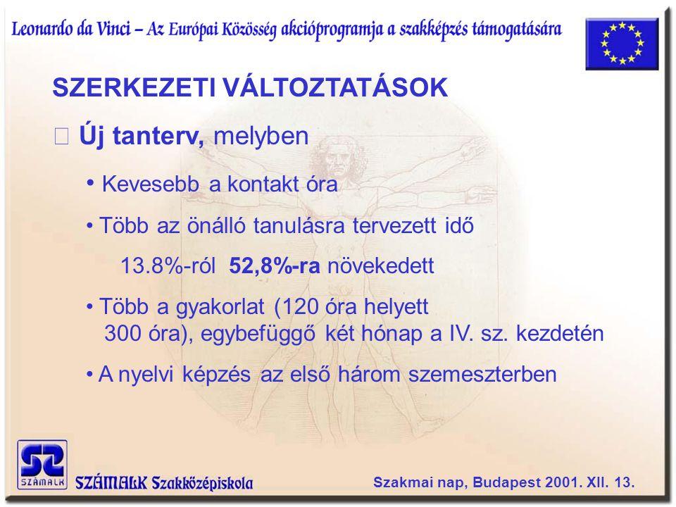 TARTALMI FELJESZTÉSEK SZEMPONTOK • EU-konform legyen • Modulokból épüljön • Különböző tantárgyak közötti tartalmi integráció megteremtése • A szakismereti alkalmazást segítő esettanul- mányok, projekt munka tervezése • A nyelvi és szaknyelvi képzés erősítése Szakmai nap, Budapest 2001.