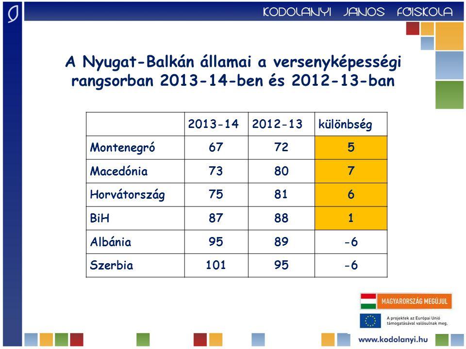 2013-142012-13különbség Montenegró67725 Macedónia73807 Horvátország75816 BiH87881 Albánia9589-6 Szerbia10195-6 A Nyugat-Balkán államai a versenyképességi rangsorban 2013-14-ben és 2012-13-ban