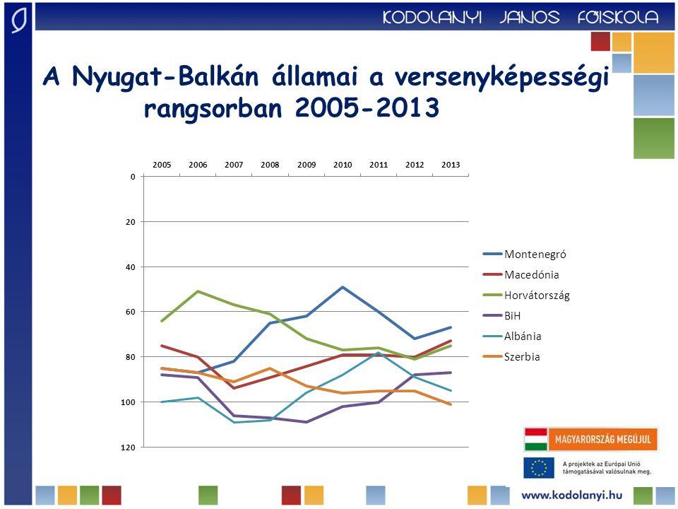 A Nyugat-Balkán államai a versenyképességi rangsorban 2005-2013