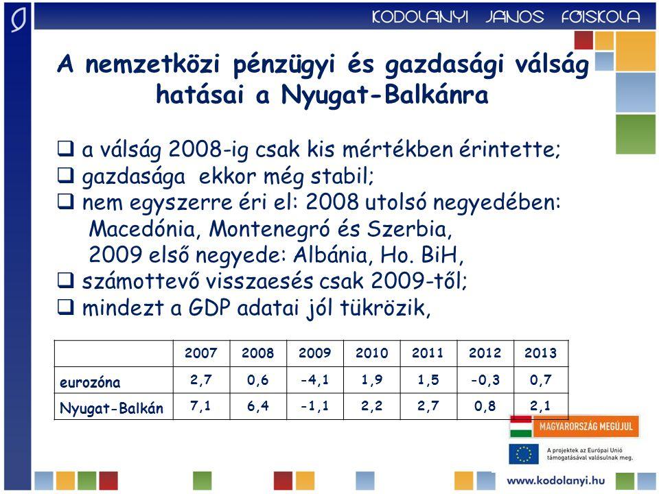 A nemzetközi pénzügyi és gazdasági válság hatásai a Nyugat-Balkánra  a válság 2008-ig csak kis mértékben érintette;  gazdasága ekkor még stabil;  nem egyszerre éri el: 2008 utolsó negyedében: Macedónia, Montenegró és Szerbia, 2009 első negyede: Albánia, Ho.