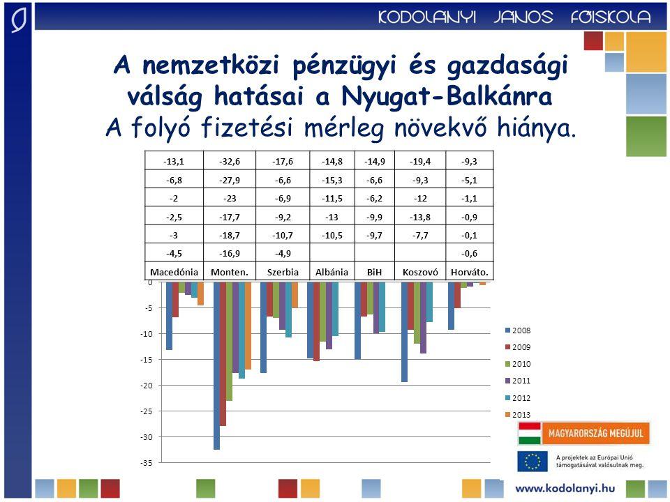 Infláció MacedóniaMonten.SzerbiaAlbániaBiHKoszovóHorváto.