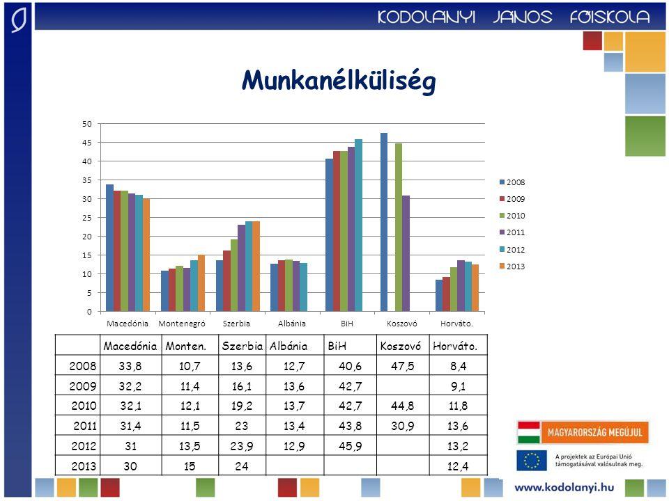  az államadósság növekedése;  a csökkenő export;  a csökkenő belső fogyasztás;  a beruházások – FDI – visszaesése (2009-világ 37%, BiH -71%, Ho.