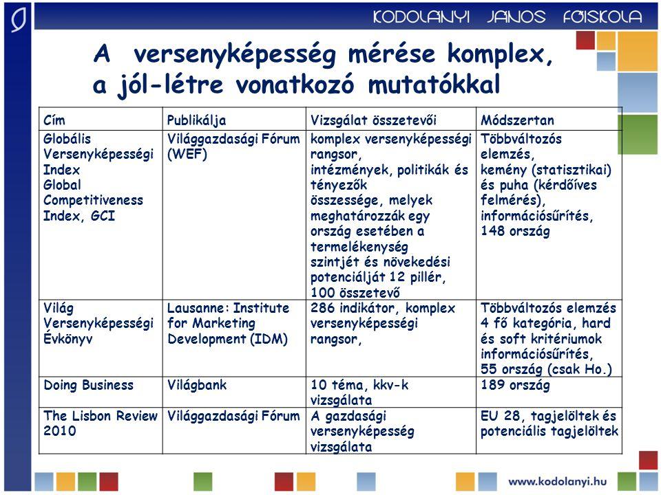 Alapvető tényezők részindex 1.intézmények 2. infrastruktúra 3.