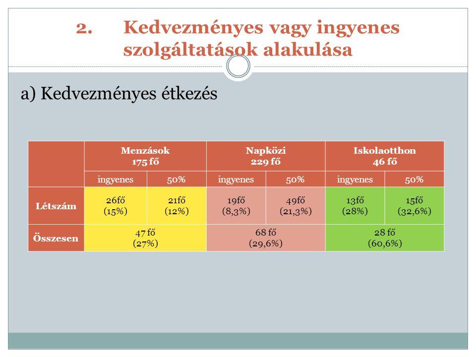 2.Kedvezményes vagy ingyenes szolgáltatások alakulása a) Kedvezményes étkezés Menzások 175 fő Napközi 229 fő Iskolaotthon 46 fő ingyenes50%ingyenes50%