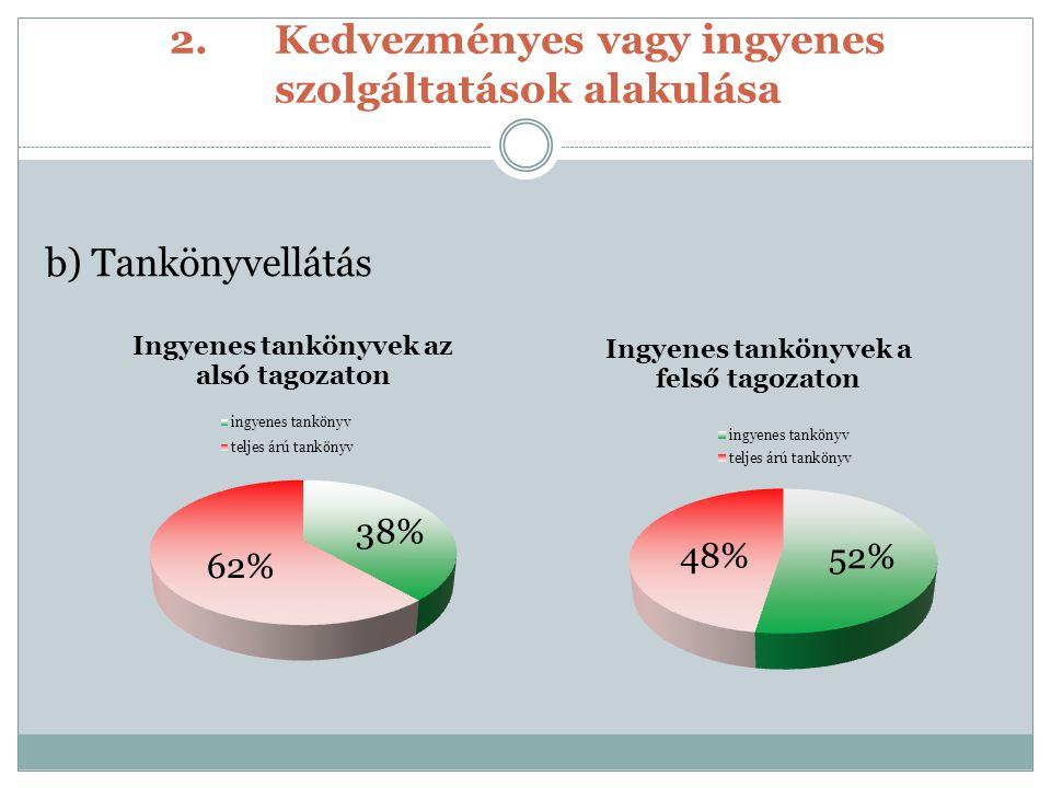 2.Kedvezményes vagy ingyenes szolgáltatások alakulása b) Tankönyvellátás