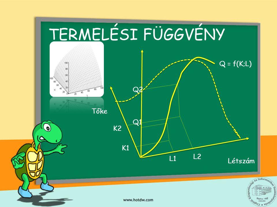 TERMELÉSI FÜGGVÉNY Tőke Létszám Q = f(K;L) L1 K1 Q1 K2 L2 Q2