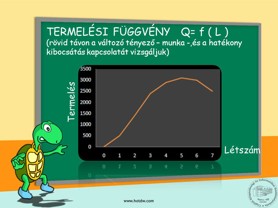 TERMELÉSI FÜGGVÉNY Q= f ( L ) (rövid távon a változó tényező – munka -,és a hatékony kibocsátás kapcsolatát vizsgáljuk) Termelés Létszám