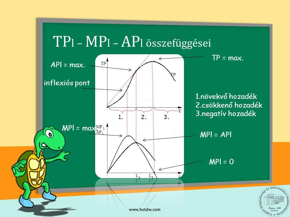 TP l – MP l – AP l összefüggései TP = max. MPl = 0 inflexiós pont MPl = APl APl = max. MPl = max. 1. 2. 3. 1.növekvő hozadék 2.csökkenő hozadék 3.nega