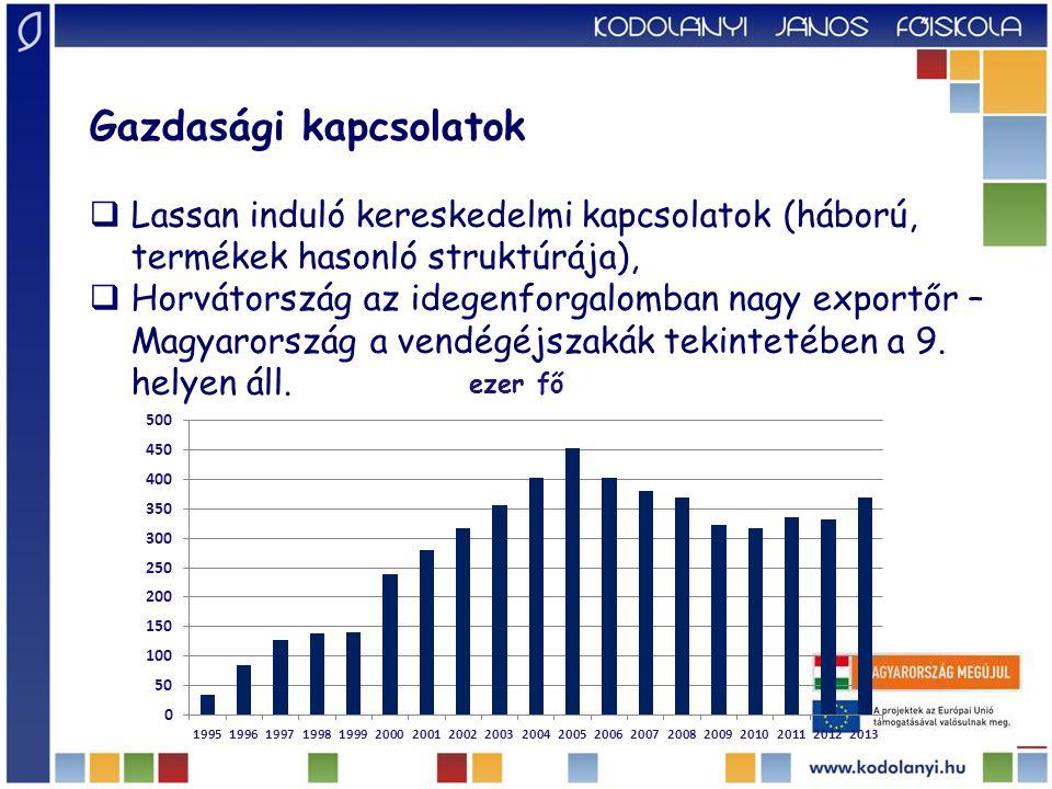 Gazdasági kapcsolatok: FDI  a horvát FDI csekély mértékben van jelen a magyar piacon;  a legnagyobb Horvátországban befektető országok: Ausztria (6,3 Mrd euró), Hollandia (4,4 Mrd euró), Németo.