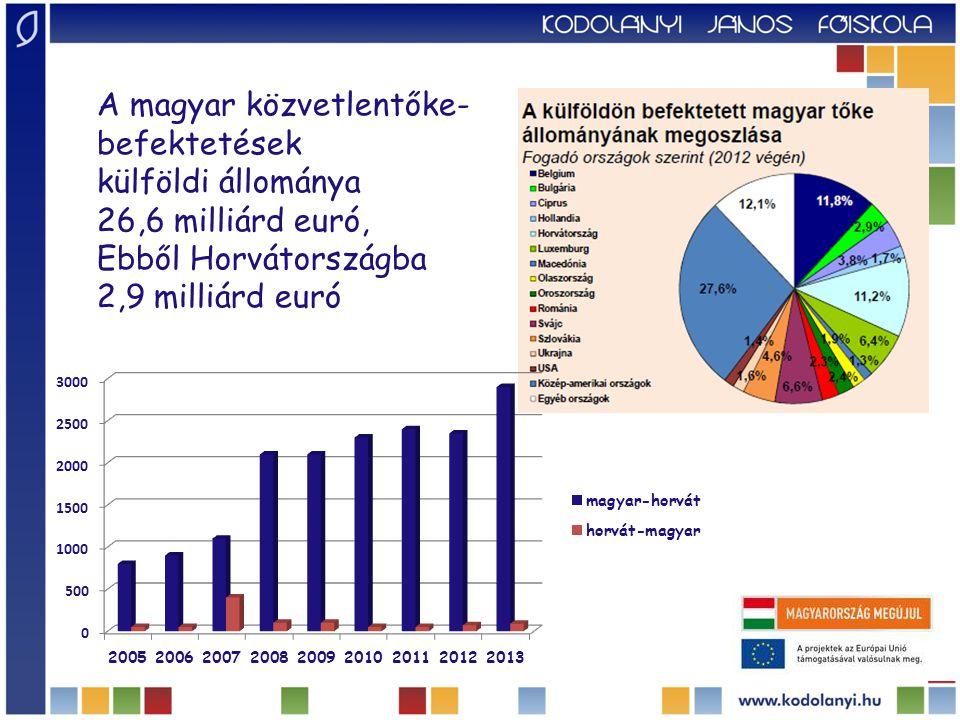 Kétoldalú áruforgalom  A kétoldalú áruforgalom az ezredforduló óta több mint ötszörösére nőtt;  2007-ben először meghaladta az 1 Mrd eurót, folyamatos magyar aktívum jellemzi;  Horvátországba jelenleg évente több mint 1100 magyar cég viszi ki áruit, illetve 400 importál onnan;  A legfontosabb magyar exportcikkek : élelmiszerek, az ásványi termékek és energiahordozók, a vegyipari, műanyag és gumitermékek, a gépek, berendezések, járművek;  Az import jelentős tételei az energiahordozók, polimerek valamint a cukor.