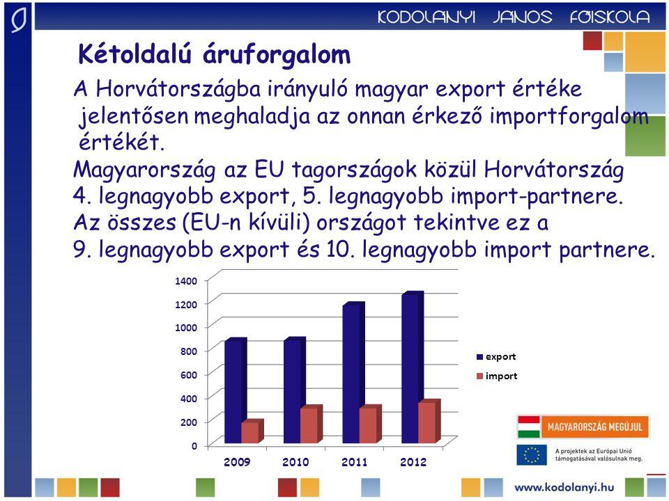 A Horvátországba irányuló magyar export értéke jelentősen meghaladja az onnan érkező importforgalom értékét.
