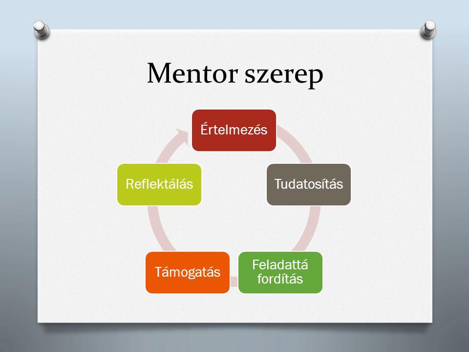 Mentor szerep ÉrtelmezésTudatosítás Feladattá fordítás TámogatásReflektálás