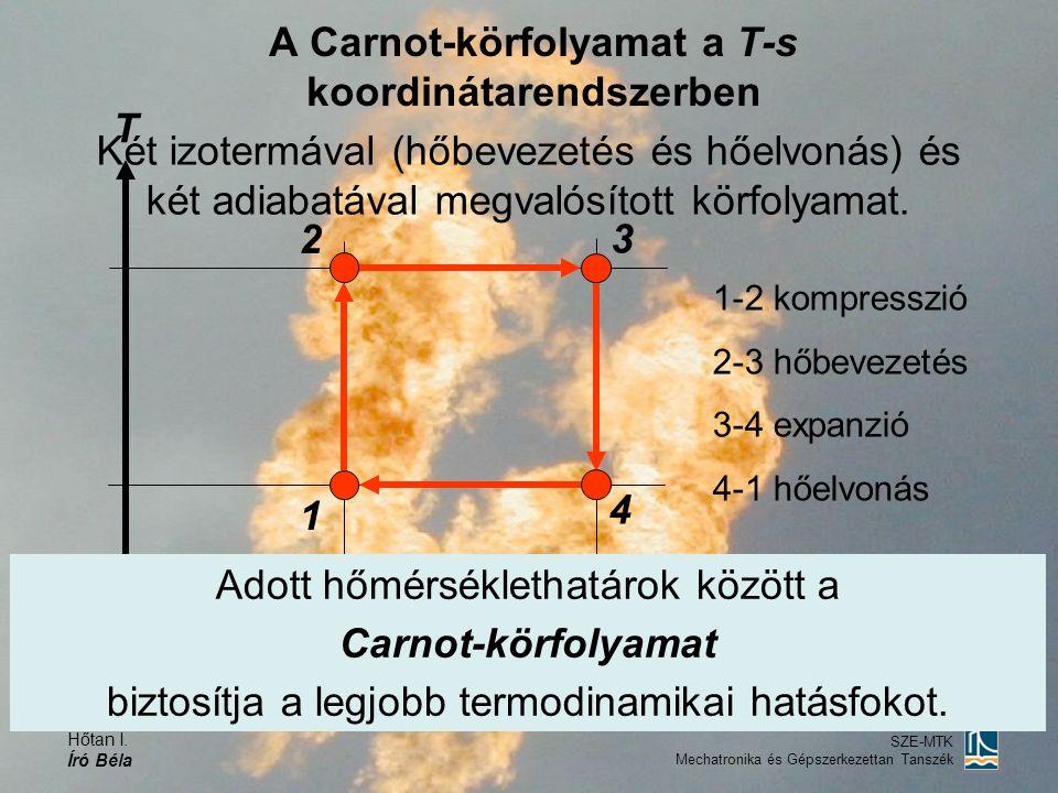 Hőtan I. Író Béla SZE-MTK Mechatronika és Gépszerkezettan Tanszék Két izotermával (hőbevezetés és hőelvonás) és két adiabatával megvalósított körfolya