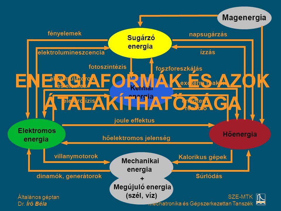 Általános géptan Dr. Író Béla SZE-MTK Mechatronika és Gépszerkezettan Tanszék Sugárzó energia hőelektromos jelenség joule effektus akkumulátorok és el