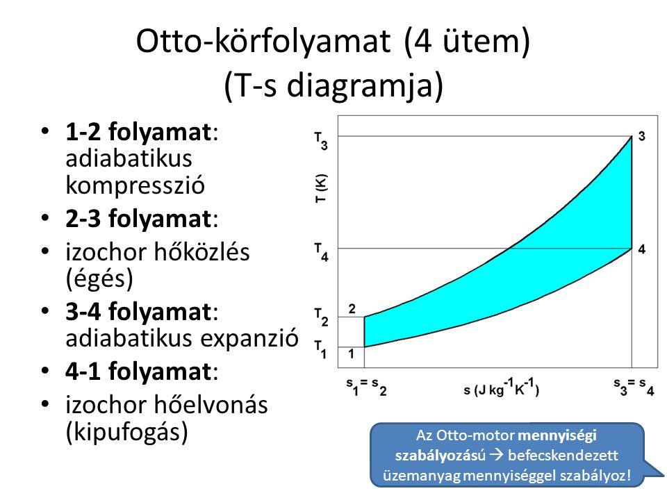 Otto-körfolyamat (4 ütem) (T-s diagramja) • 1-2 folyamat: adiabatikus kompresszió • 2-3 folyamat: • izochor hőközlés (égés) • 3-4 folyamat: adiabatiku