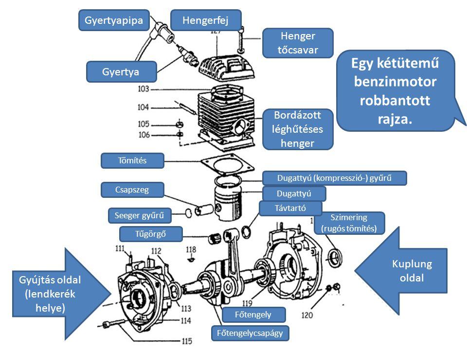 Egy kétütemű benzinmotor robbantott rajza. Gyertyapipa Gyertya Hengerfej Henger tőcsavar Bordázott léghűtéses henger Dugattyú (kompresszió-) gyűrű Dug