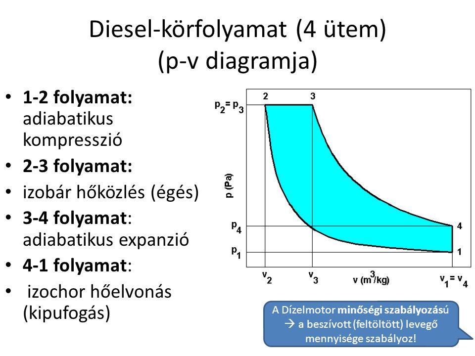 Diesel-körfolyamat (4 ütem) (p-v diagramja) • 1-2 folyamat: adiabatikus kompresszió • 2-3 folyamat: • izobár hőközlés (égés) • 3-4 folyamat: adiabatik