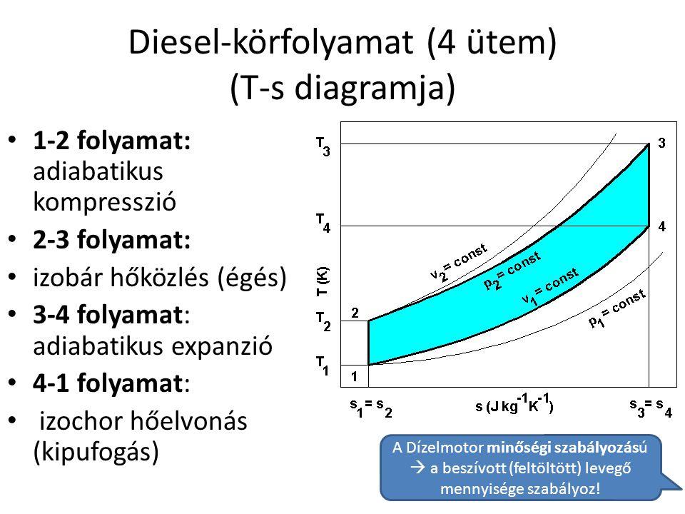Diesel-körfolyamat (4 ütem) (T-s diagramja) • 1-2 folyamat: adiabatikus kompresszió • 2-3 folyamat: • izobár hőközlés (égés) • 3-4 folyamat: adiabatik
