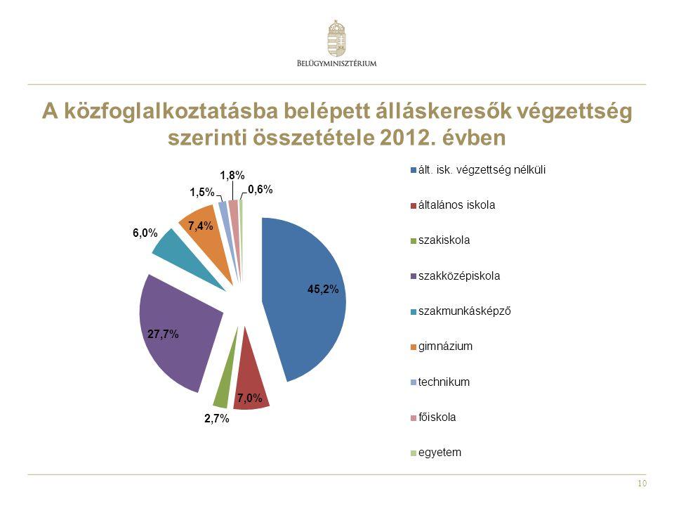 10 A közfoglalkoztatásba belépett álláskeresők végzettség szerinti összetétele 2012. évben