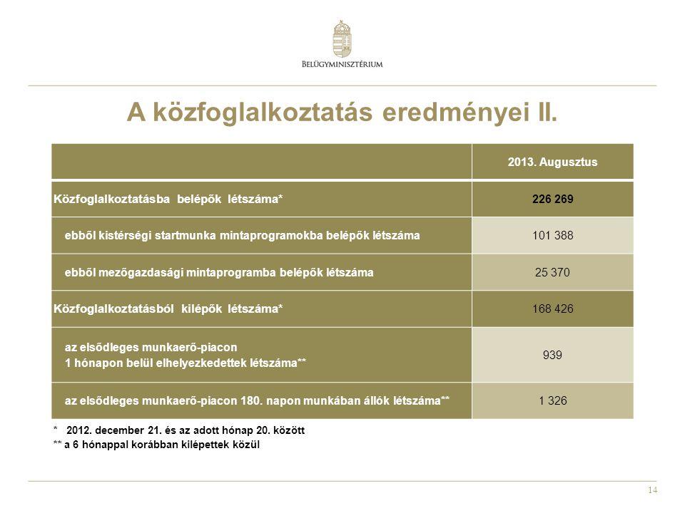 14 A közfoglalkoztatás eredményei II. 2013. Augusztus Közfoglalkoztatásba belépők létszáma* 226 269 ebből kistérségi startmunka mintaprogramokba belép