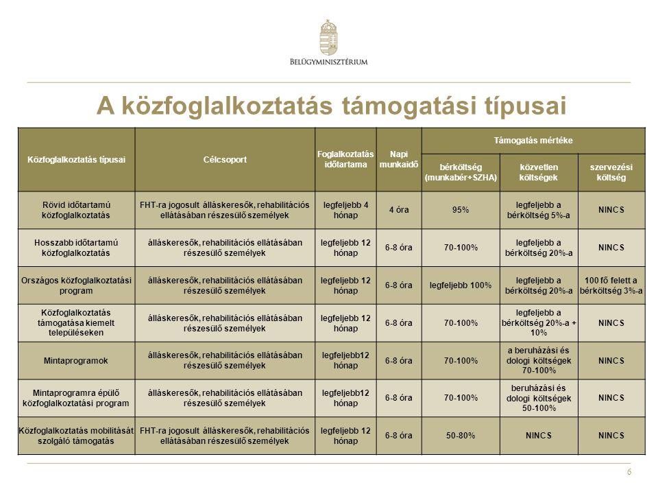 6 A közfoglalkoztatás támogatási típusai Közfoglalkoztatás típusaiCélcsoport Foglalkoztatás időtartama Napi munkaidő Támogatás mértéke bérköltség (mun