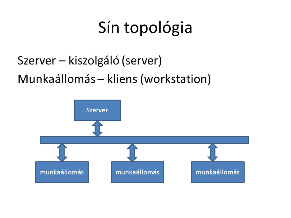 Sín topológia Szerver – kiszolgáló (server) Munkaállomás – kliens (workstation) Szerver munkaállomás