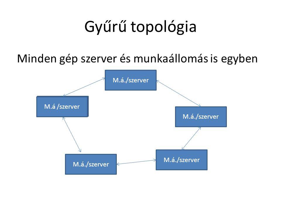 Gyűrű topológia Minden gép szerver és munkaállomás is egyben M.á /szerver M.á./szerver M.á /szerver M.á./szerver