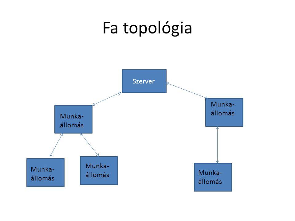 Fa topológia Szerver Munka- állomás Munka- állomás Munka- állomás Munka- állomás Munka- állomás