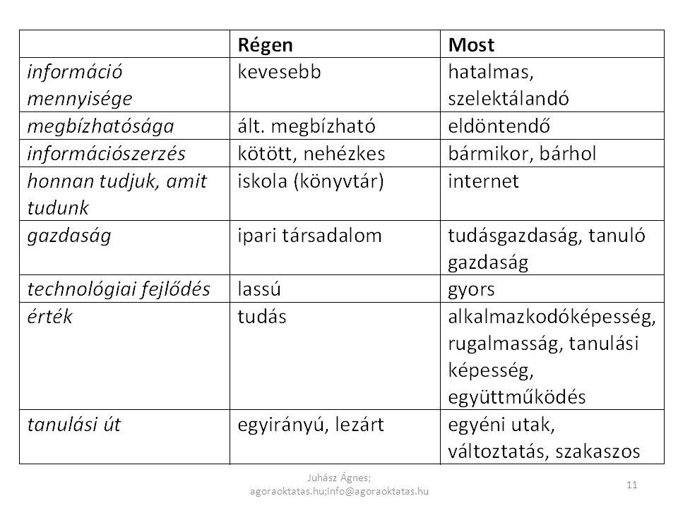 Juhász Ágnes; agoraoktatas.hu;info@agoraoktatas.hu 11